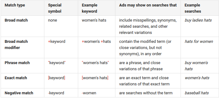 keyword-matching-options-google-adwords