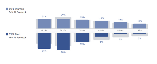 facebook audience insights demographics