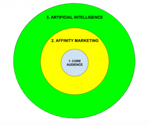 Affinity Marketing