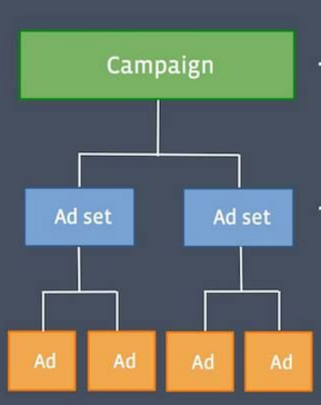 Successful Campaign Ad Structure