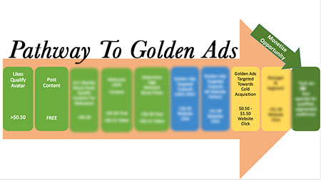 path-to-golden-ads